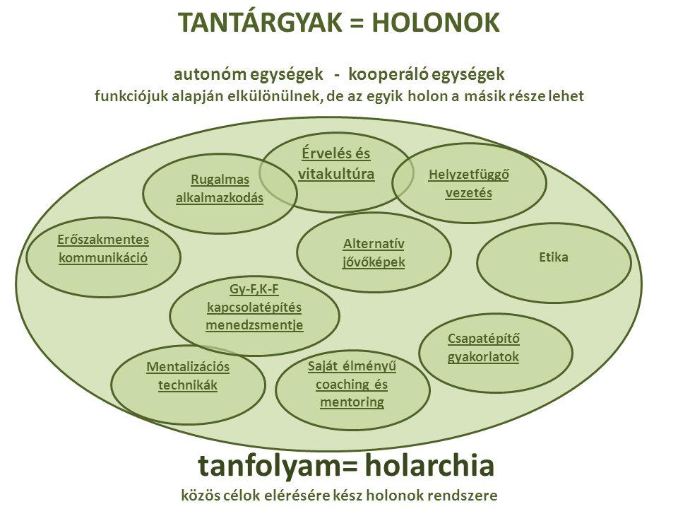 tanfolyam= holarchia TANTÁRGYAK = HOLONOK