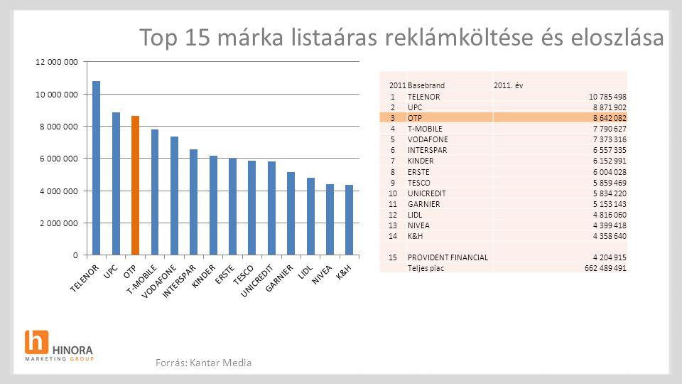 Top 15 márka listaáras reklámköltése és eloszlása