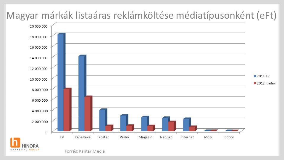Magyar márkák listaáras reklámköltése médiatípusonként (eFt)