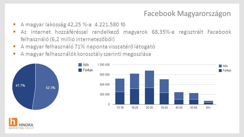 Facebook Magyarországon