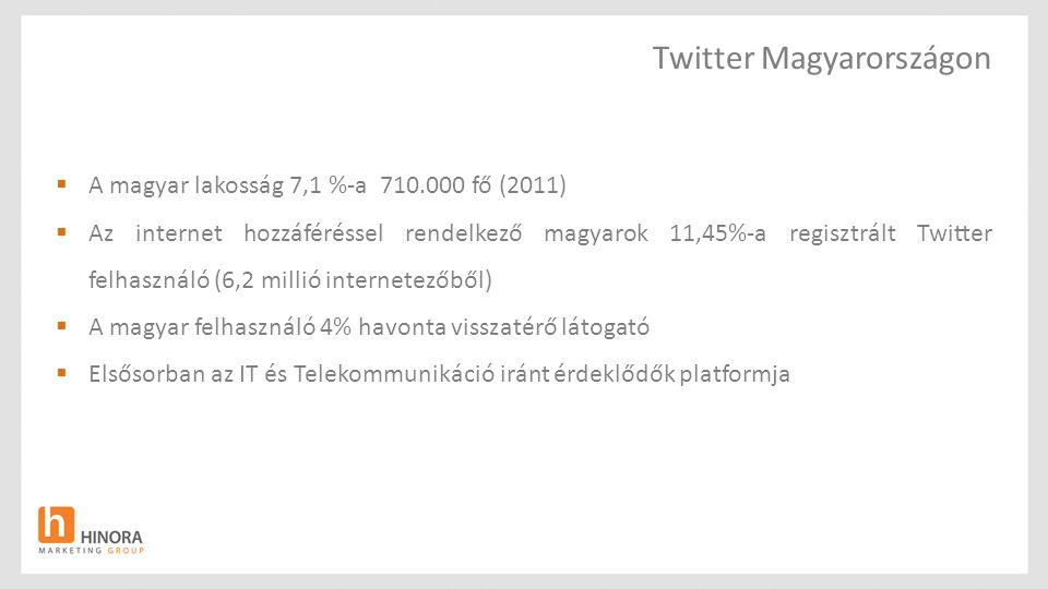 Twitter Magyarországon