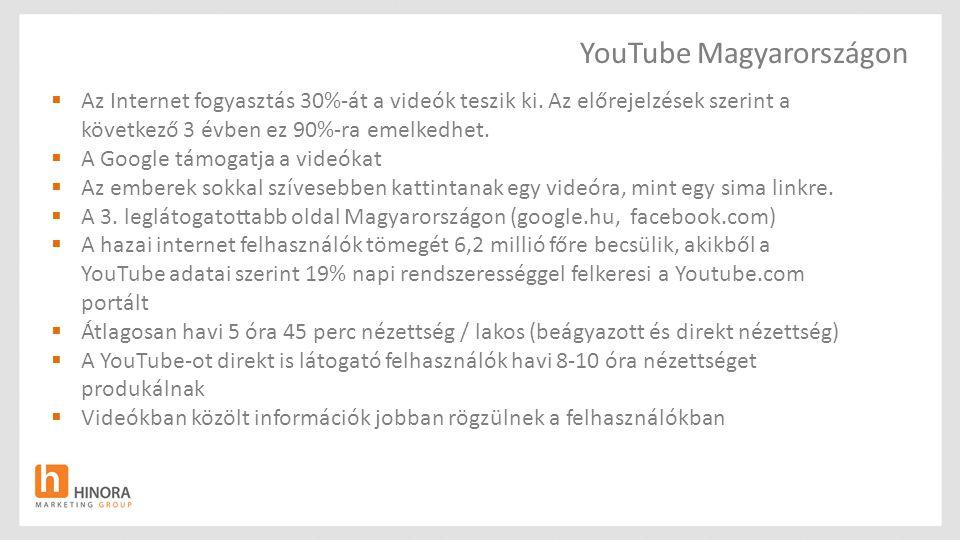 YouTube Magyarországon