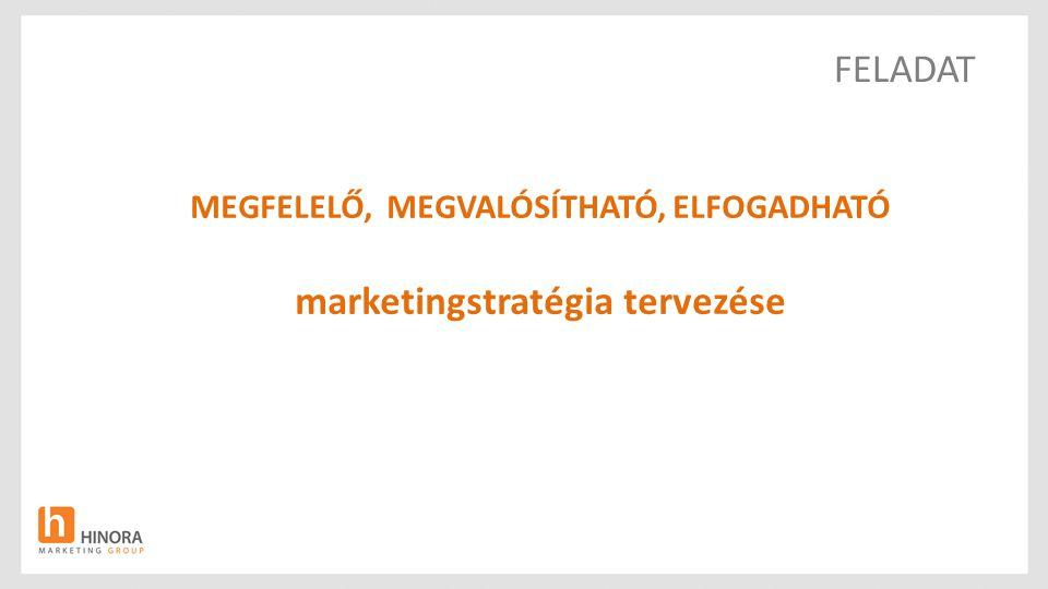 MEGFELELŐ, MEGVALÓSÍTHATÓ, ELFOGADHATÓ marketingstratégia tervezése