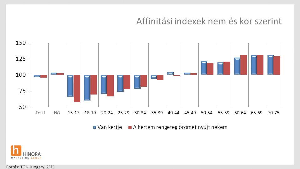 Affinitási indexek nem és kor szerint