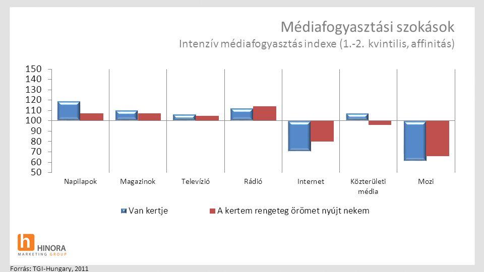 Médiafogyasztási szokások Intenzív médiafogyasztás indexe (1. -2