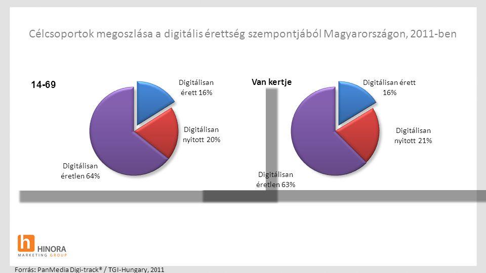 Forrás: PanMedia Digi-track® / TGI-Hungary, 2011