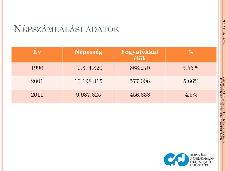 Népszámlálási adatok Év Népesség Fogyatékkal élők % 1990 10.374.820
