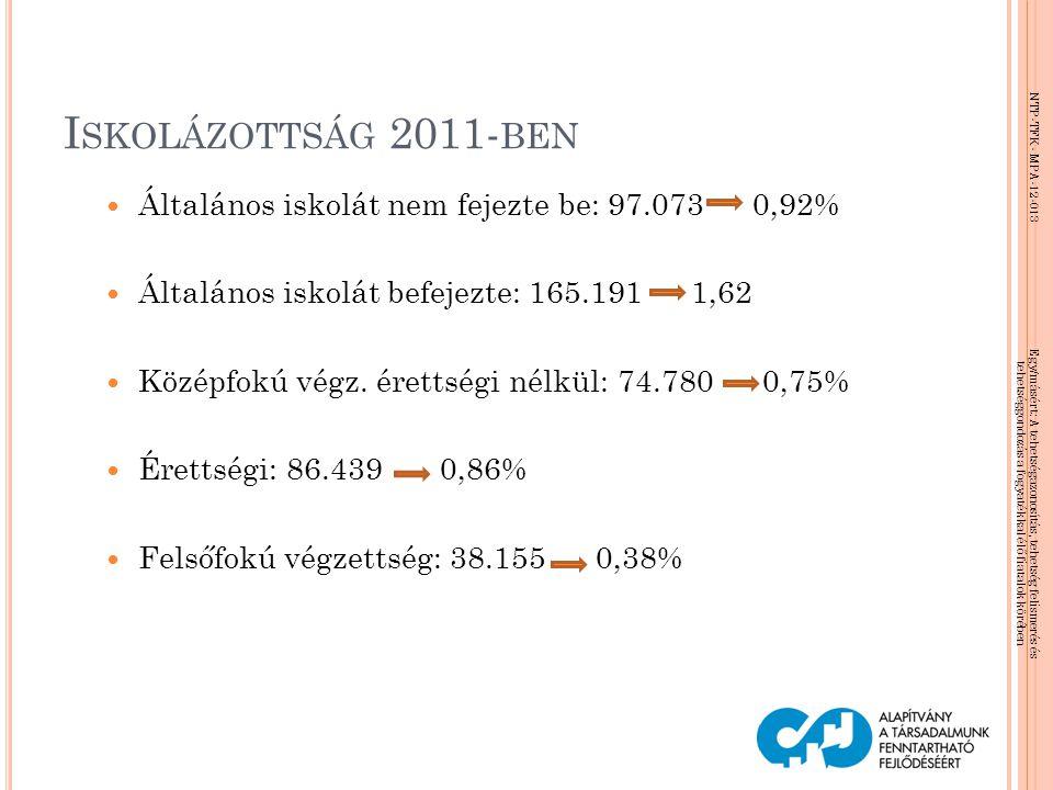 Iskolázottság 2011-ben Általános iskolát nem fejezte be: 97.073 0,92%
