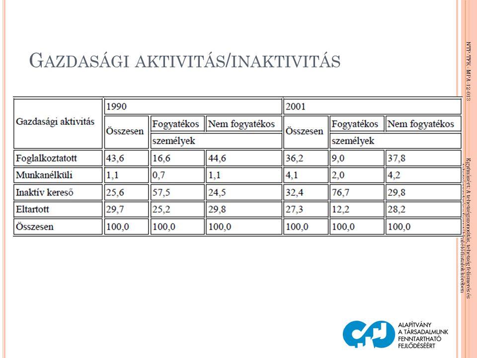 Gazdasági aktivitás/inaktivitás