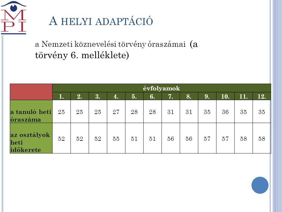A helyi adaptáció a Nemzeti köznevelési törvény óraszámai (a törvény 6. melléklete) évfolyamok.