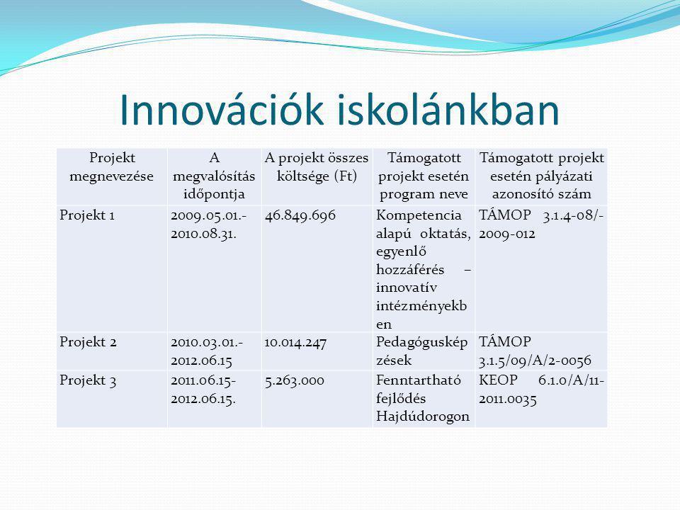 Innovációk iskolánkban