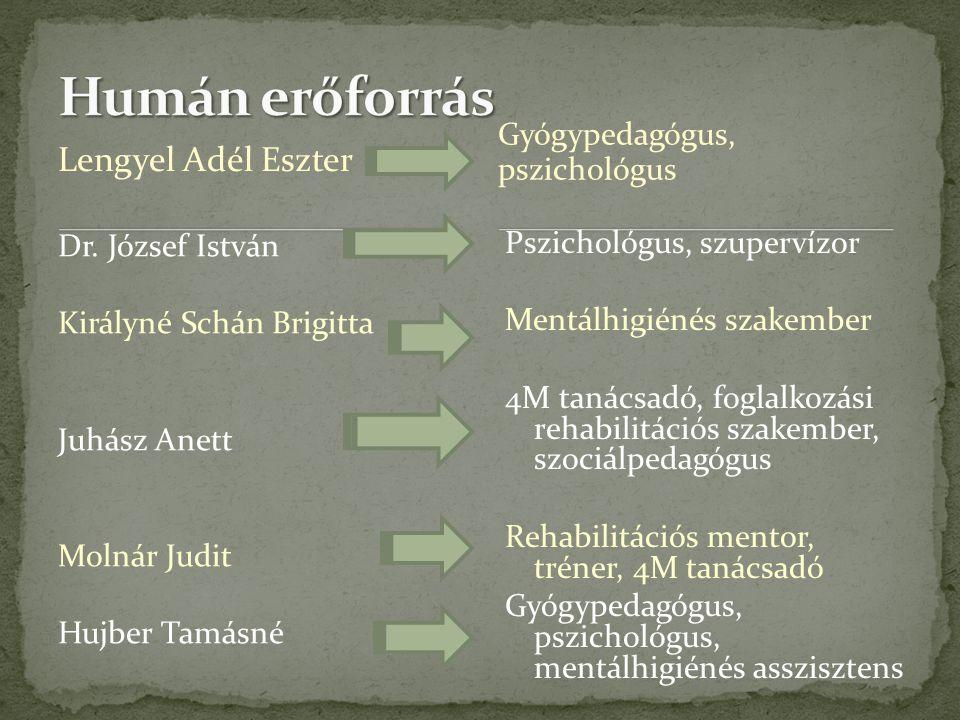 Humán erőforrás Lengyel Adél Eszter Gyógypedagógus, pszichológus