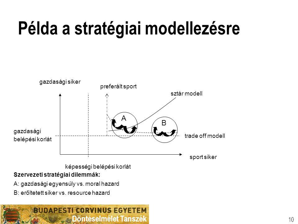 Példa a stratégiai modellezésre