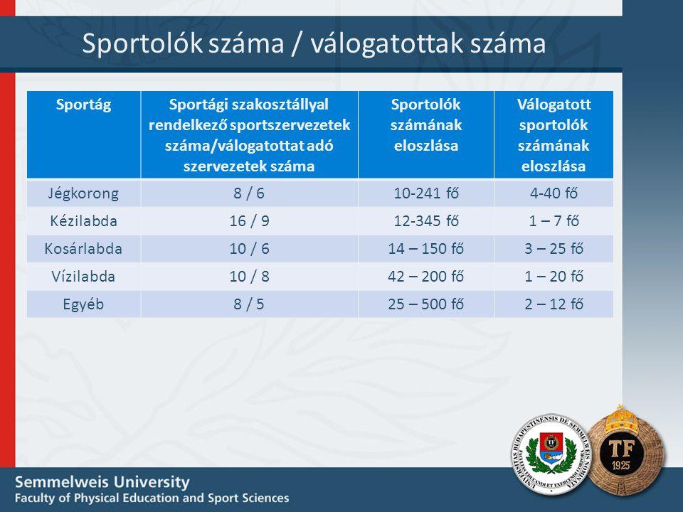 Sportolók száma / válogatottak száma