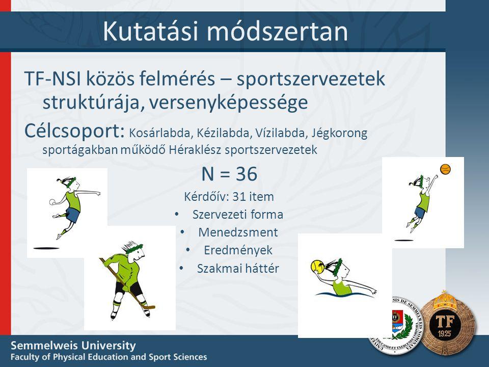 Kutatási módszertan TF-NSI közös felmérés – sportszervezetek struktúrája, versenyképessége.