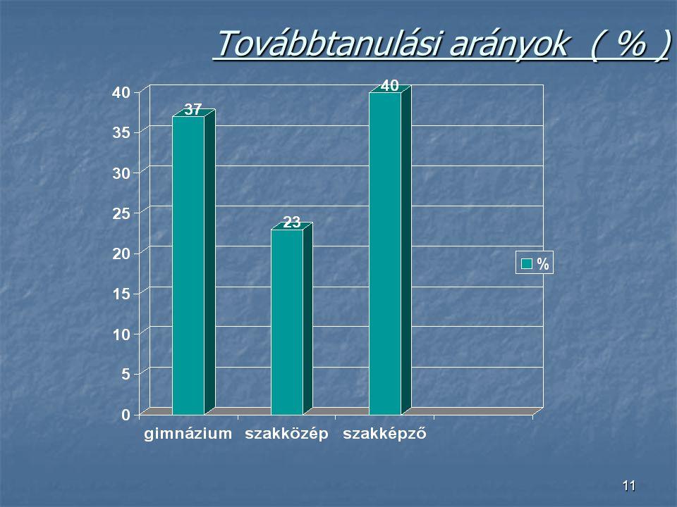 Továbbtanulási arányok ( % )