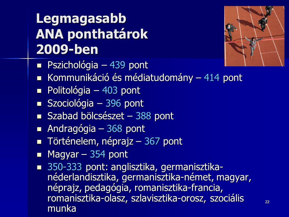 Legmagasabb ANA ponthatárok 2009-ben