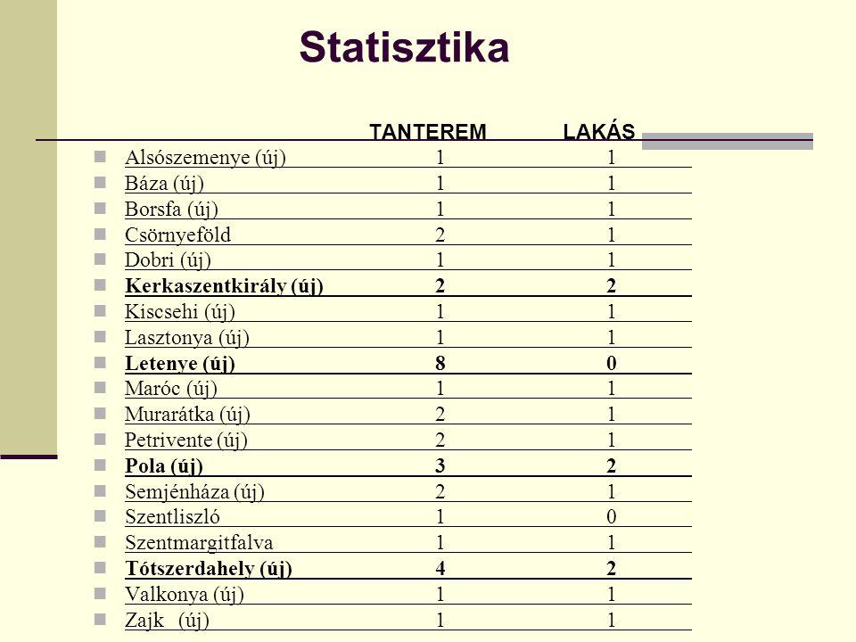 Statisztika Alsószemenye (új) 1 1 Báza (új) 1 1 Borsfa (új) 1 1
