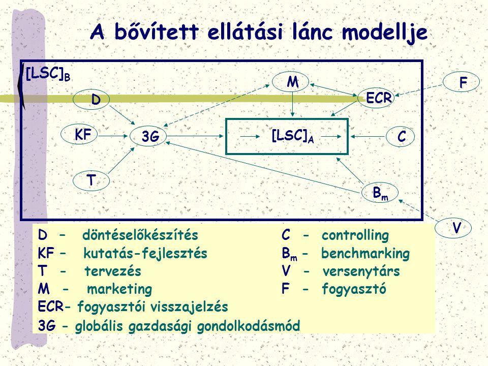 A bővített ellátási lánc modellje