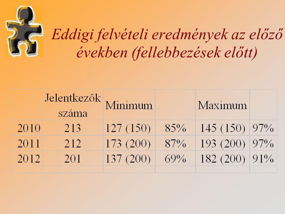 Eddigi felvételi eredmények az előző években (fellebbezések előtt)