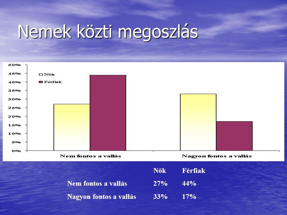Nemek közti megoszlás Nők Férfiak Nem fontos a vallás 27% 44%