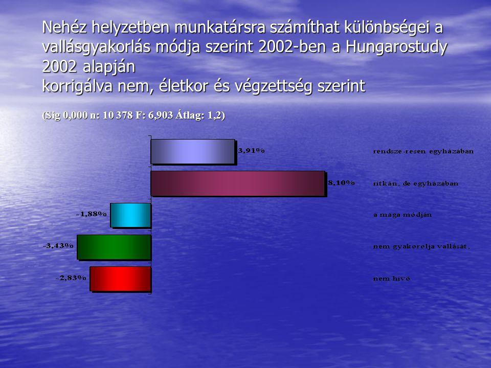 Nehéz helyzetben munkatársra számíthat különbségei a vallásgyakorlás módja szerint 2002-ben a Hungarostudy 2002 alapján korrigálva nem, életkor és végzettség szerint (Sig 0,000 n: 10 378 F: 6,903 Átlag: 1,2)