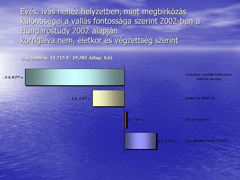 Evés, ivás nehéz helyzetben, mint megbirkózás különbségei a vallás fontossága szerint 2002-ben a Hungarostudy 2002 alapján korrigálva nem, életkor és végzettség szerint (Sig 0,000 n: 11 215 F: 19,381 Átlag: 0,6)