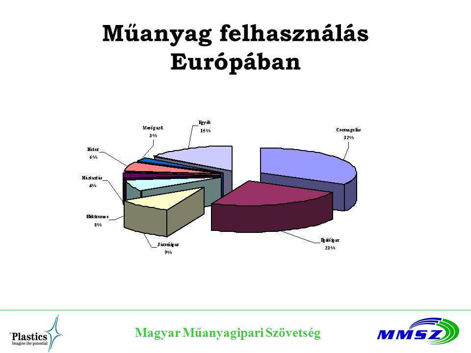 Műanyag felhasználás Európában