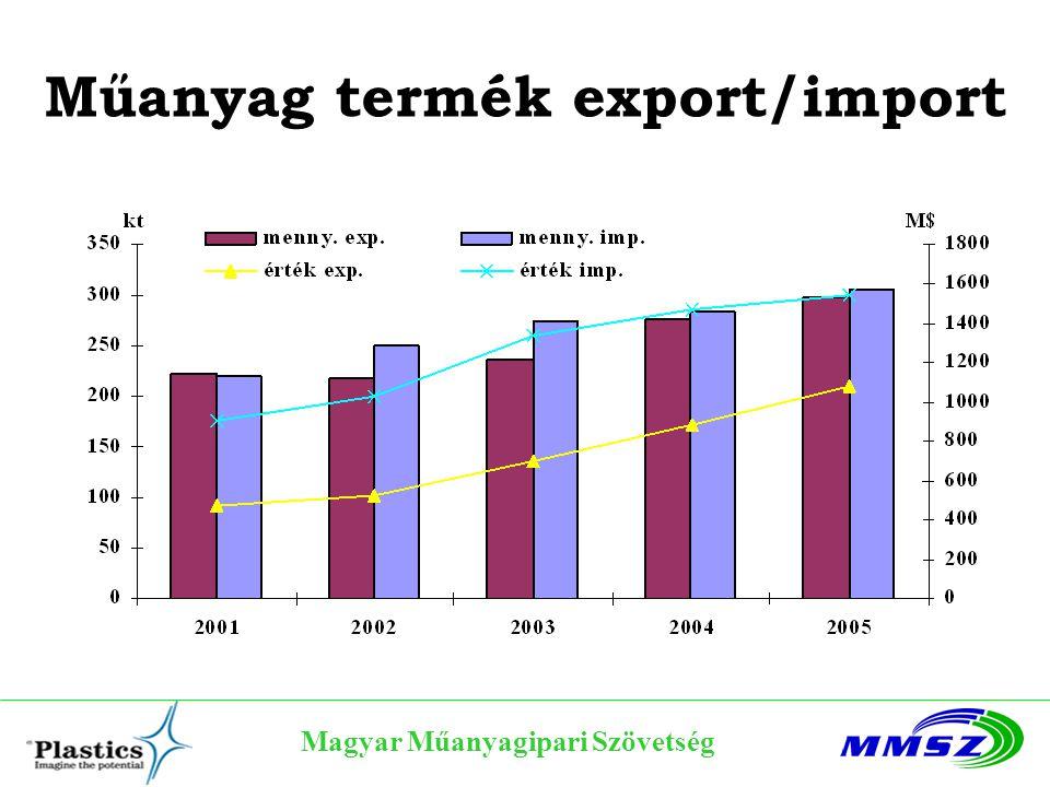 Műanyag termék export/import