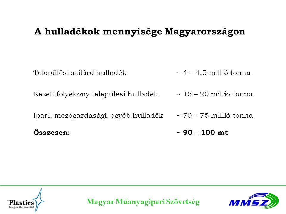 Magyar Műanyagipari Szövetség