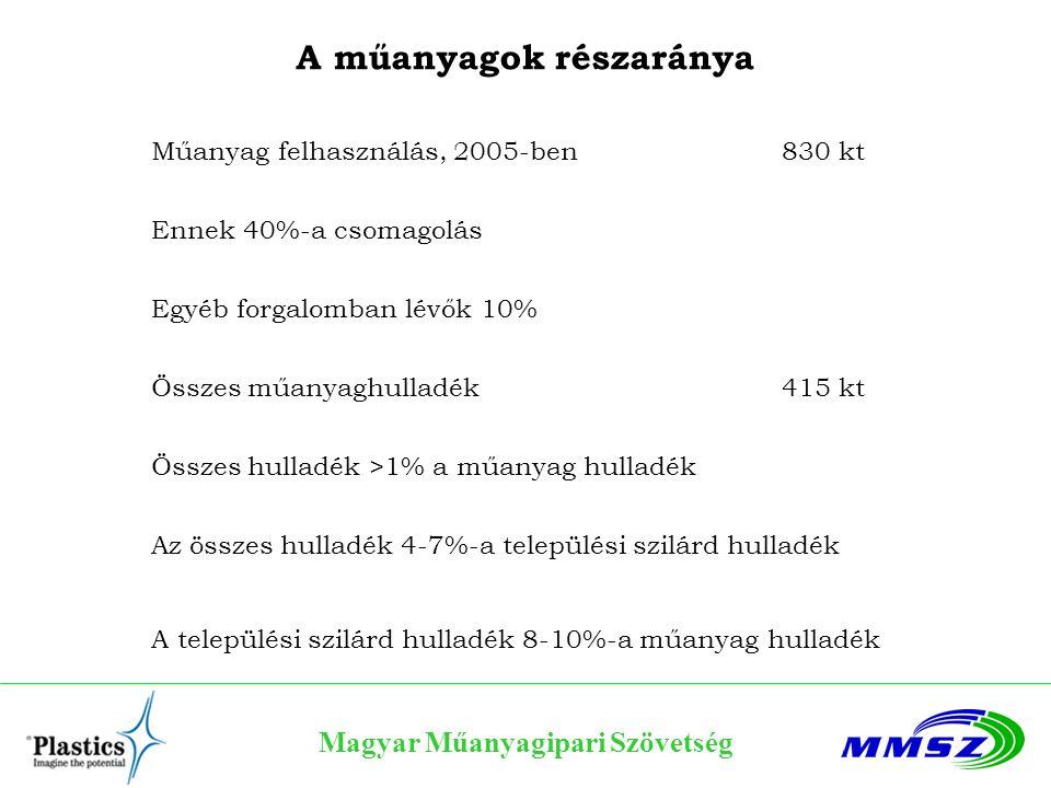 A műanyagok részaránya Magyar Műanyagipari Szövetség