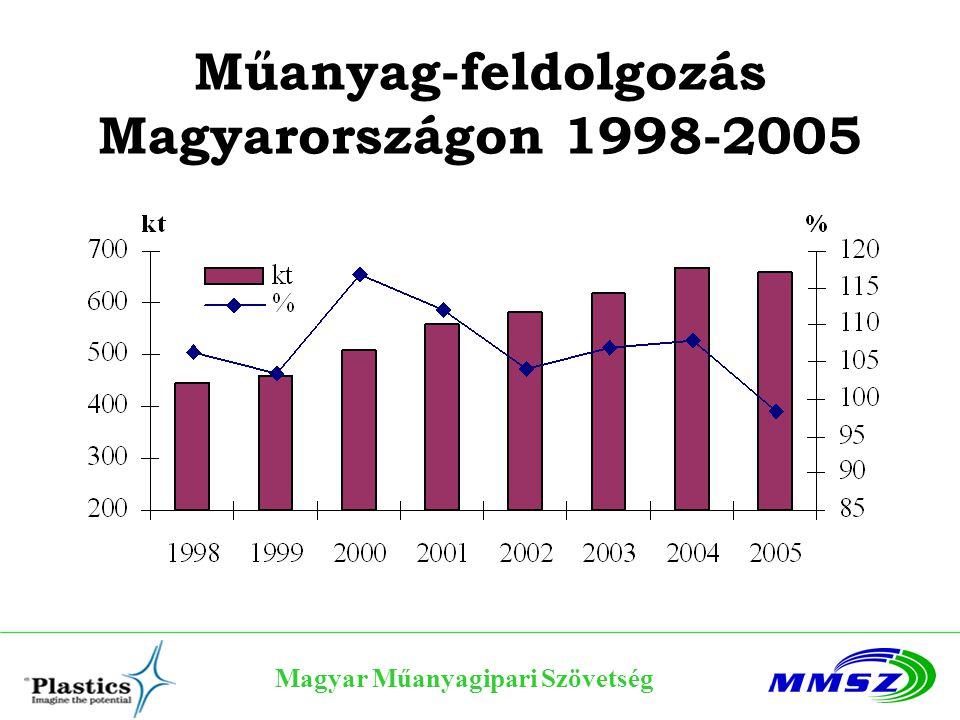 Műanyag-feldolgozás Magyarországon 1998-2005