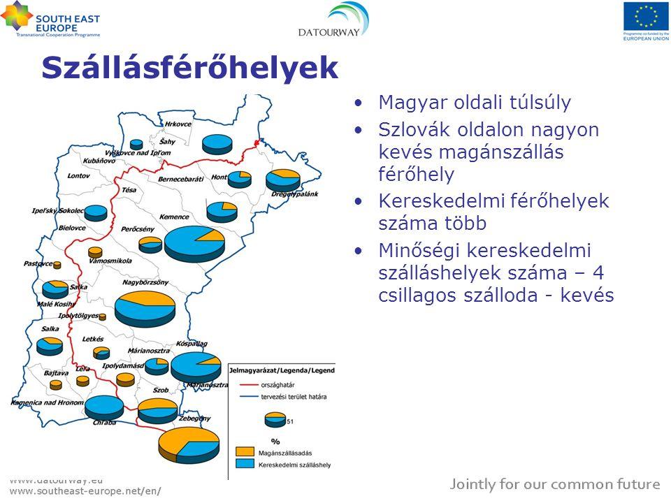 Szállásférőhelyek Magyar oldali túlsúly
