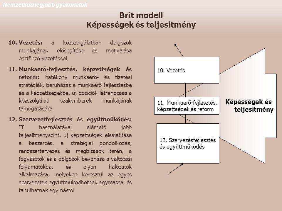 Brit modell Képességek és teljesítmény