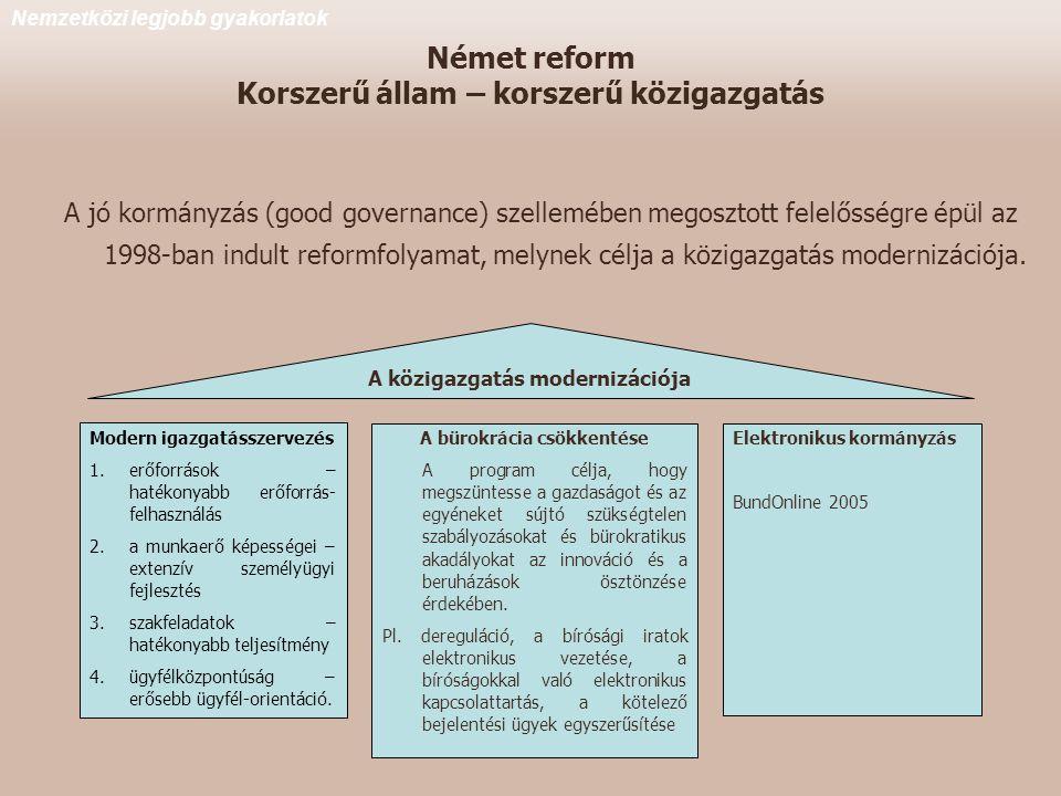 Német reform Korszerű állam – korszerű közigazgatás