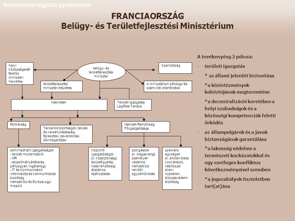 FRANCIAORSZÁG Belügy- és Területfejlesztési Minisztérium