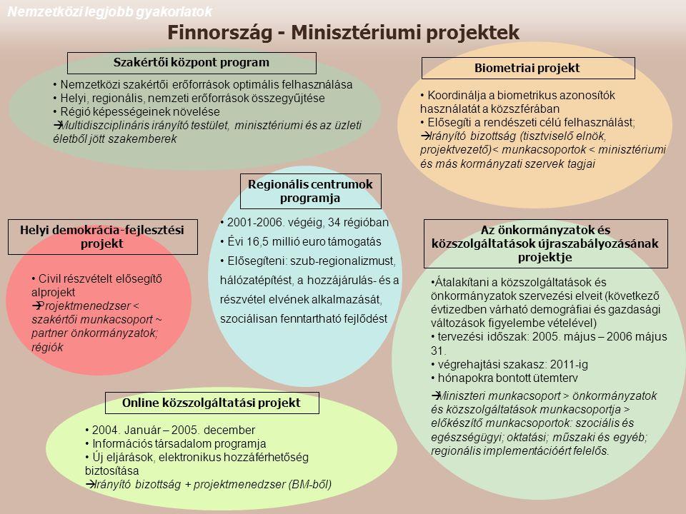 Finnország - Minisztériumi projektek