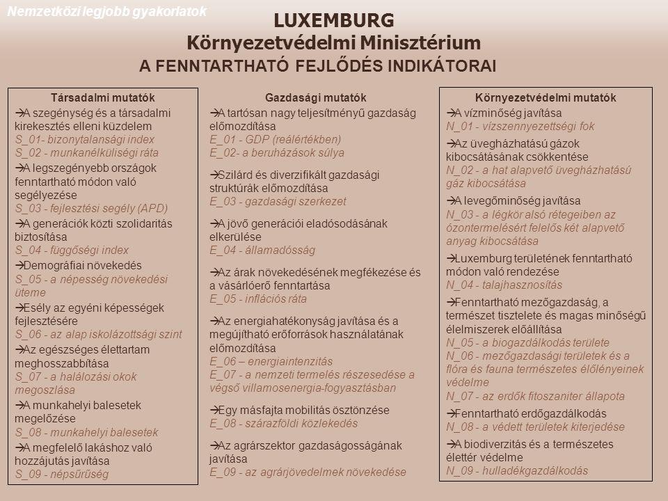 LUXEMBURG Környezetvédelmi Minisztérium
