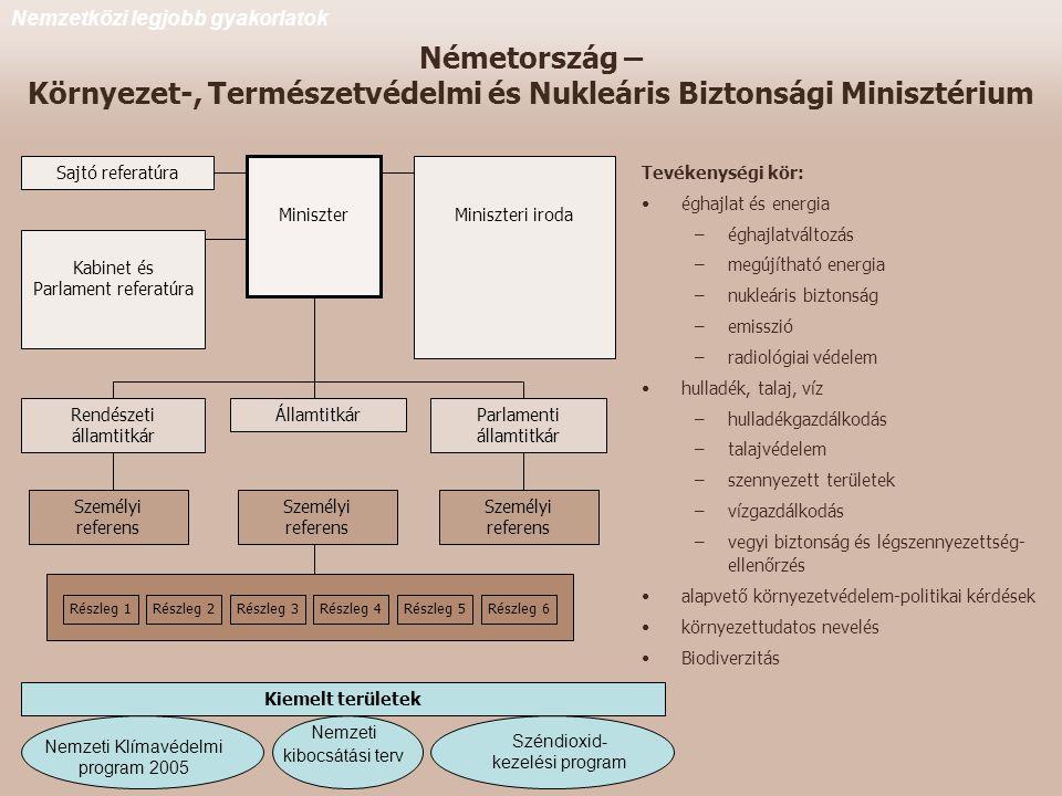 Németország – Környezet-, Természetvédelmi és Nukleáris Biztonsági Minisztérium