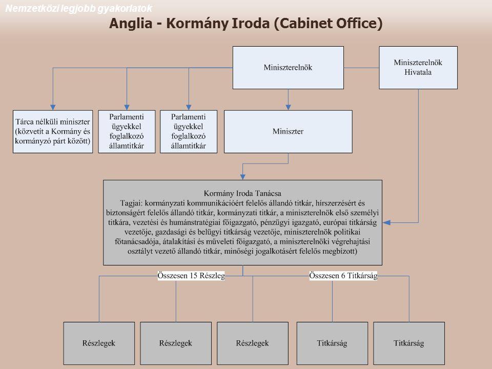 Anglia - Kormány Iroda (Cabinet Office)