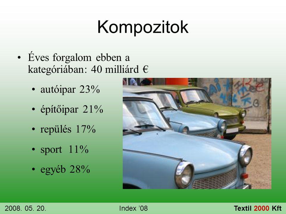 Kompozitok Éves forgalom ebben a kategóriában: 40 milliárd €