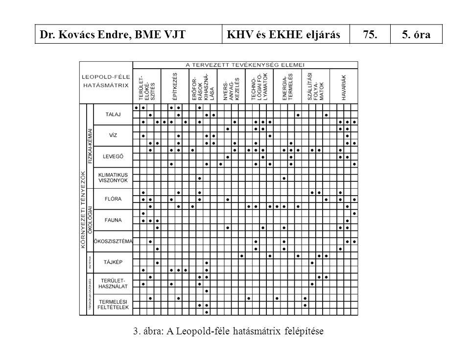 3. ábra: A Leopold-féle hatásmátrix felépítése