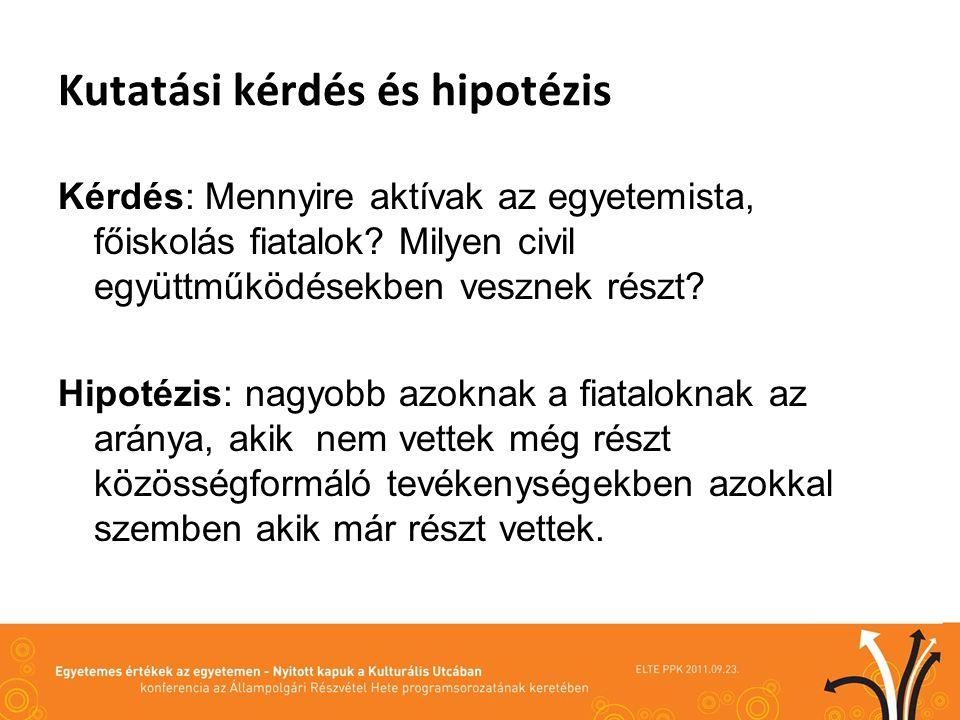 Kutatási kérdés és hipotézis