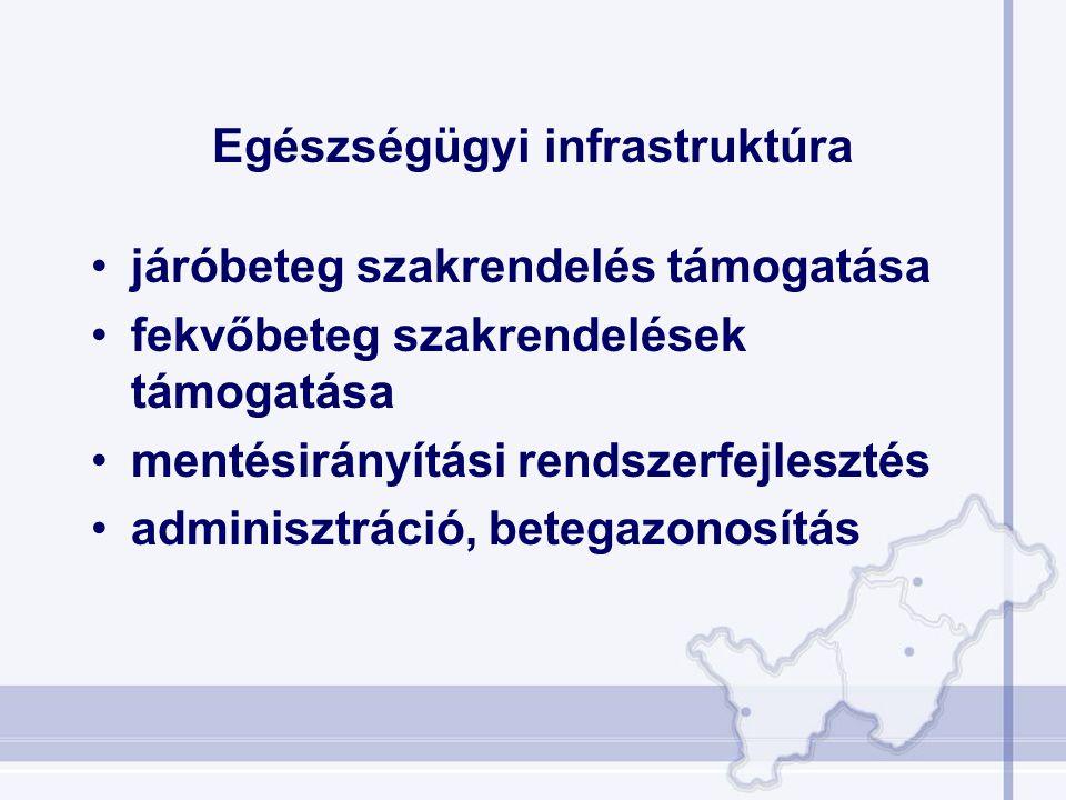 Egészségügyi infrastruktúra