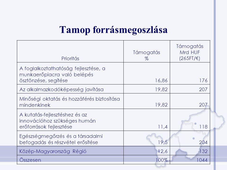 Tamop forrásmegoszlása