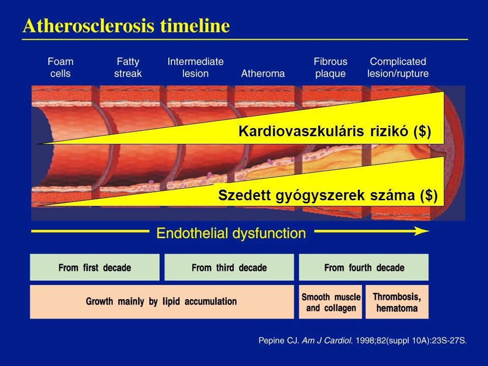 Kardiovaszkuláris rizikó ($) Szedett gyógyszerek száma ($)
