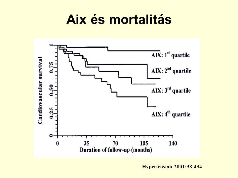 Aix és mortalitás Hypertension 2001;38:434