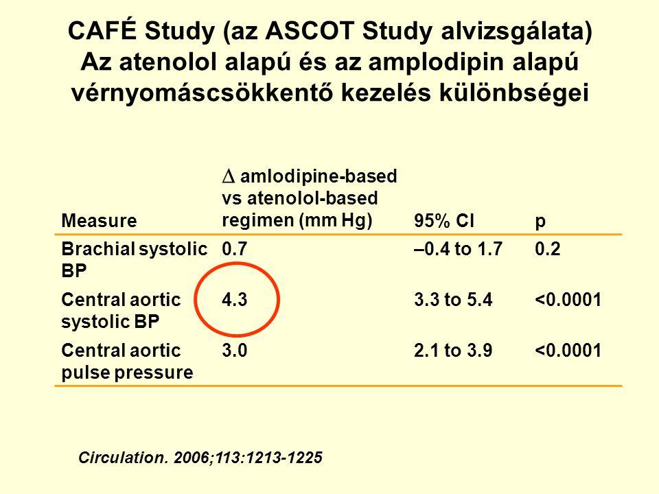 CAFÉ Study (az ASCOT Study alvizsgálata) Az atenolol alapú és az amplodipin alapú vérnyomáscsökkentő kezelés különbségei