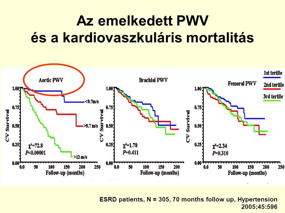 Az emelkedett PWV és a kardiovaszkuláris mortalitás