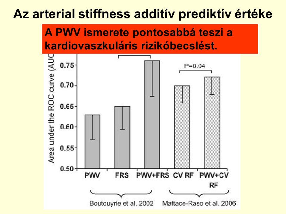Az arterial stiffness additív prediktív értéke